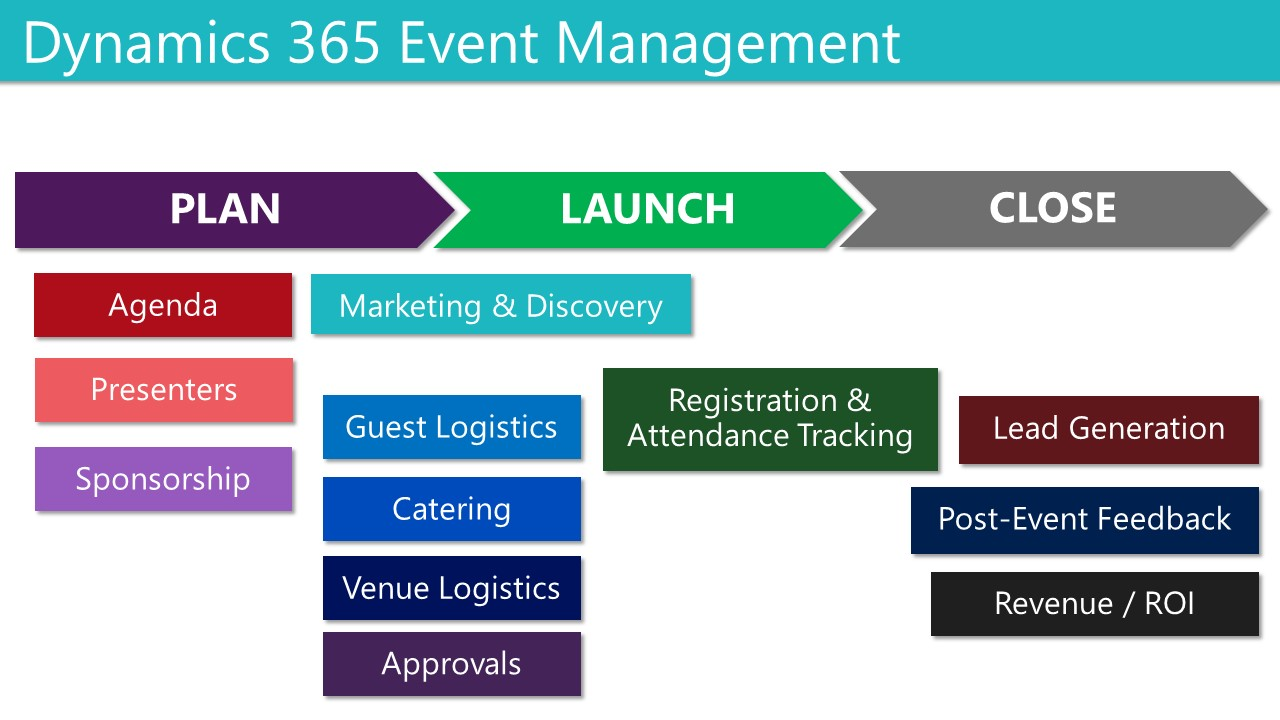 dynamics 365 for marketing