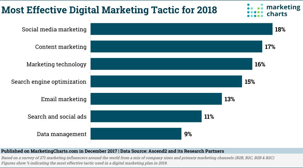 Statistiche 2018 Marketing