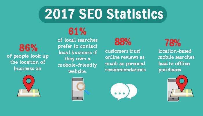 Statistiche 2018 marketing e vendite online