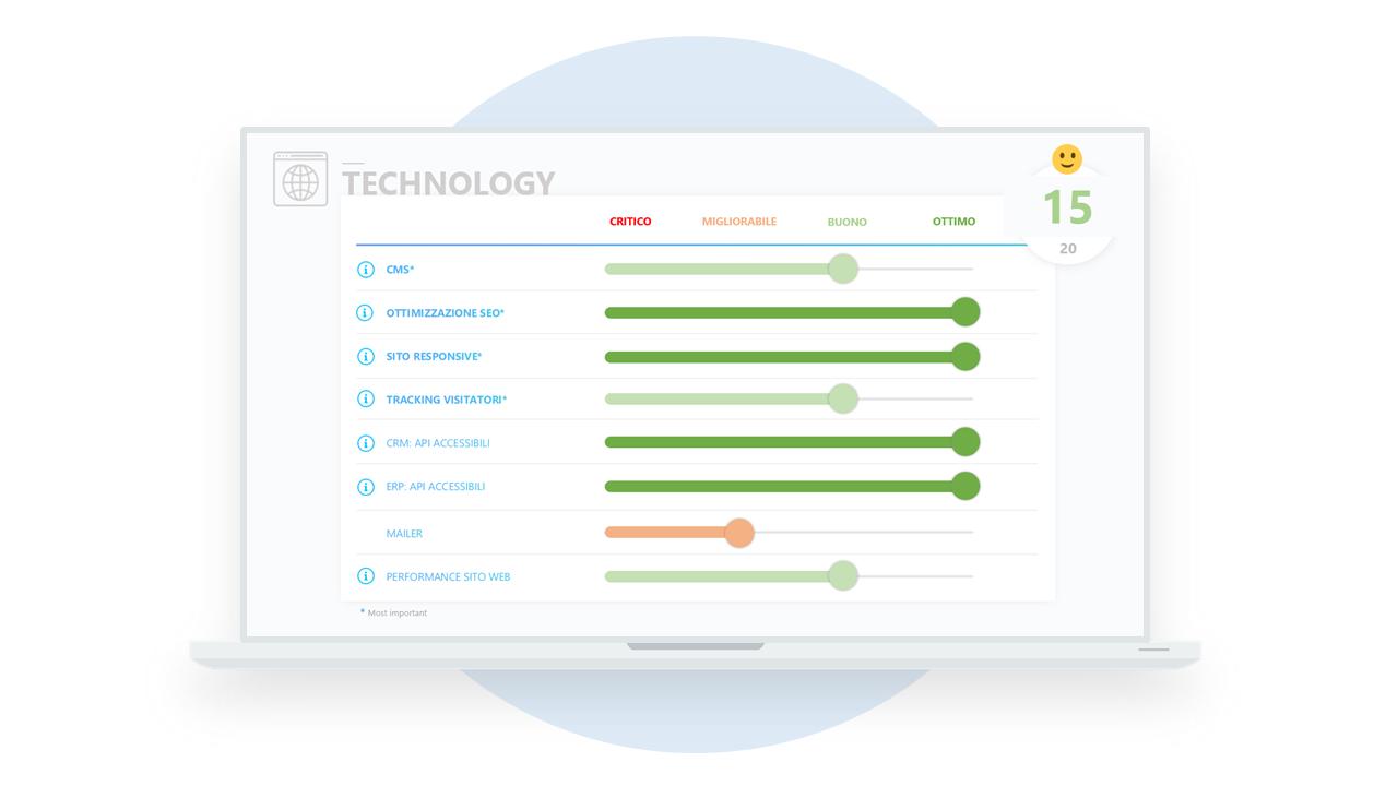 Marketing e Sales Technology Assessment