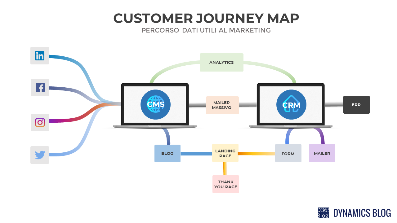 Cos U0026 39  U00e8 Il Customer Journey Map